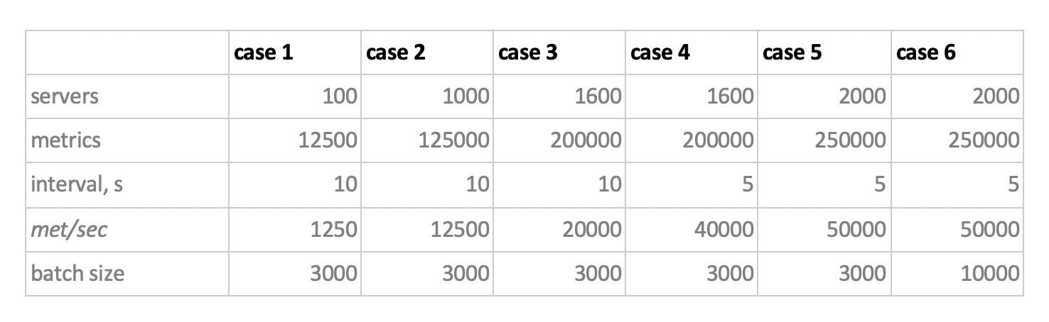 Как мы тестировали несколько баз данных временных рядов - 5