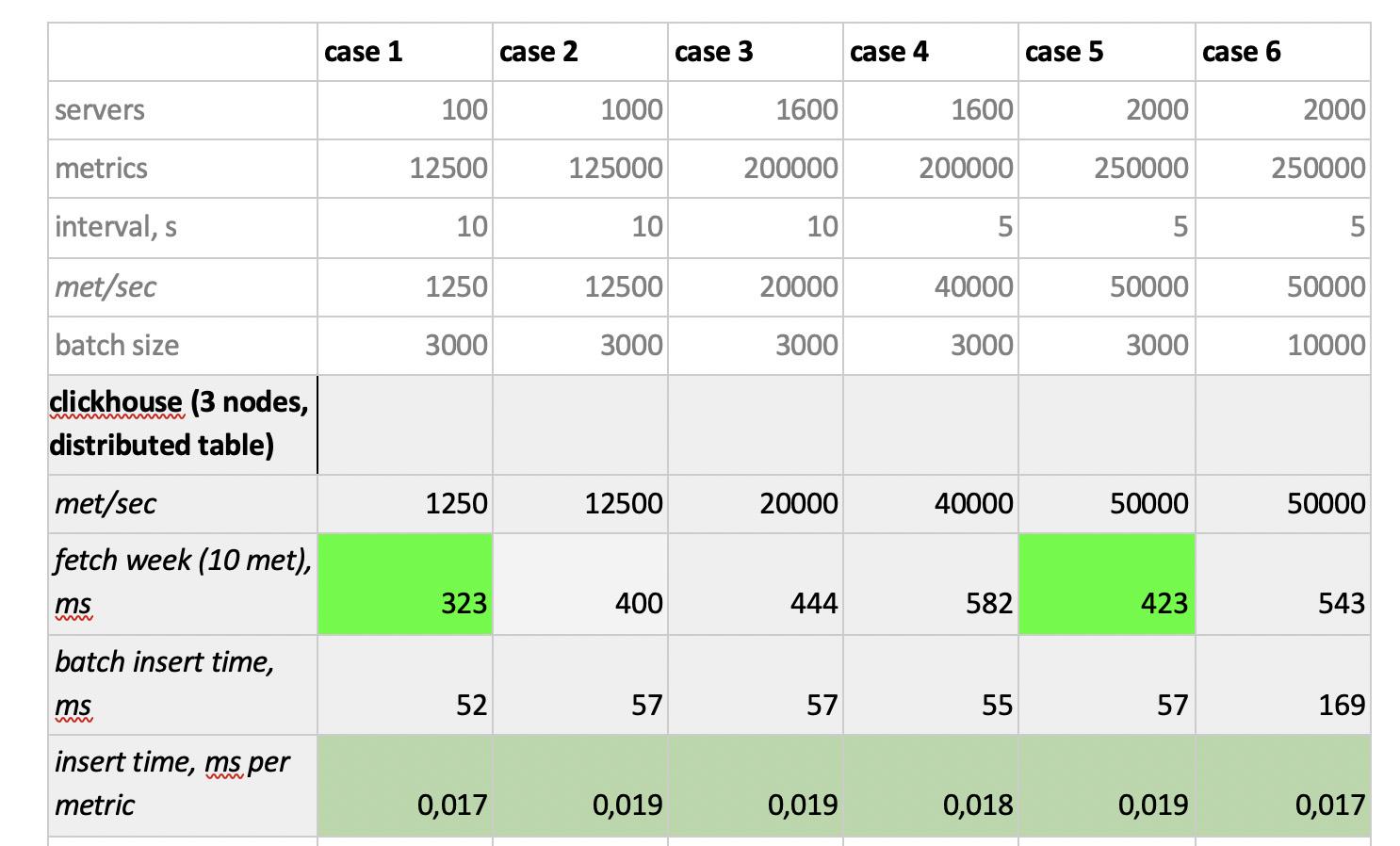 Как мы тестировали несколько баз данных временных рядов - 6