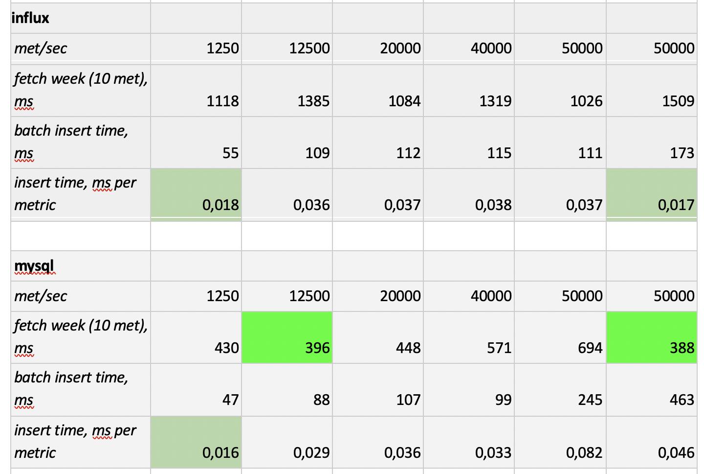 Как мы тестировали несколько баз данных временных рядов - 7