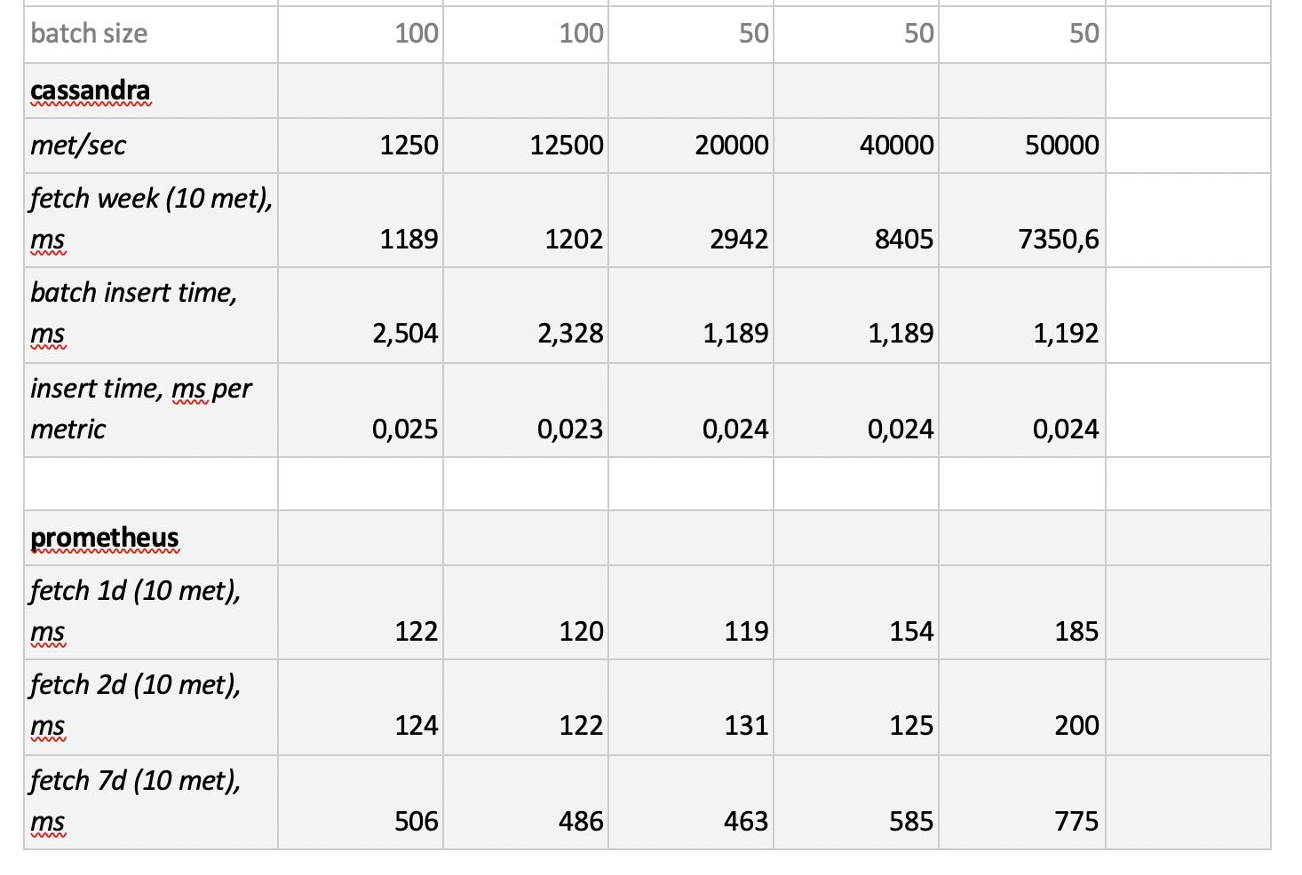 Как мы тестировали несколько баз данных временных рядов - 8