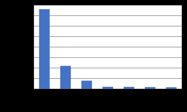 Как мы внедрили ML в приложение с почти 50 миллионами пользователей. Опыт Сбера - 15