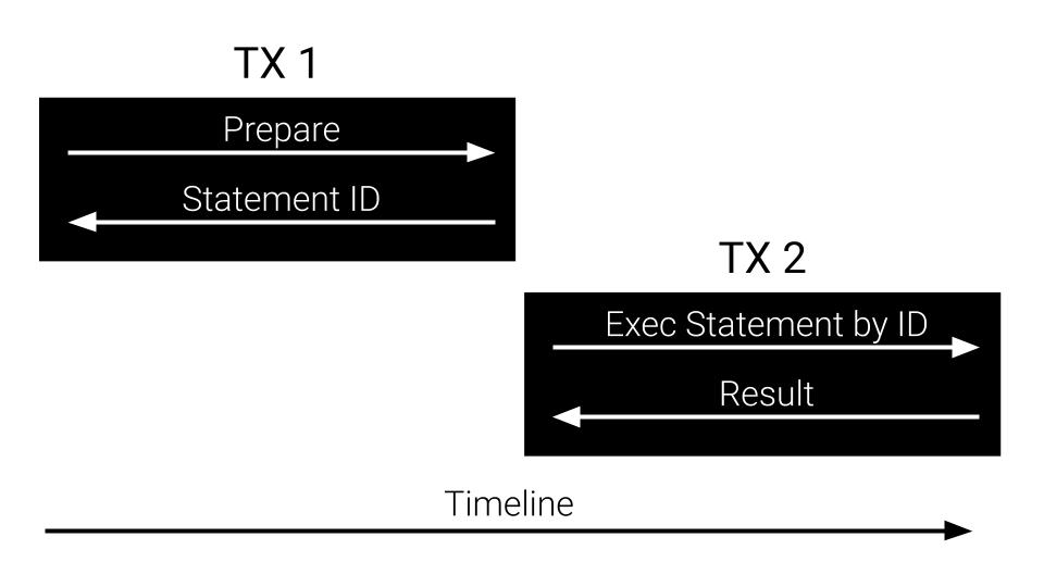 Как работать с Postgres в Go: практики, особенности, нюансы - 6