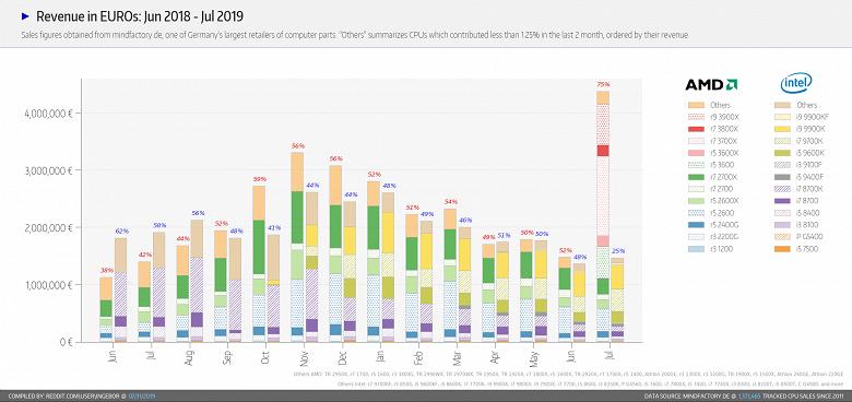 Невероятный успех новинок AMD. Процессоры Ryzen заняли почти 80% в продажах немецкого магазина Mindfactory