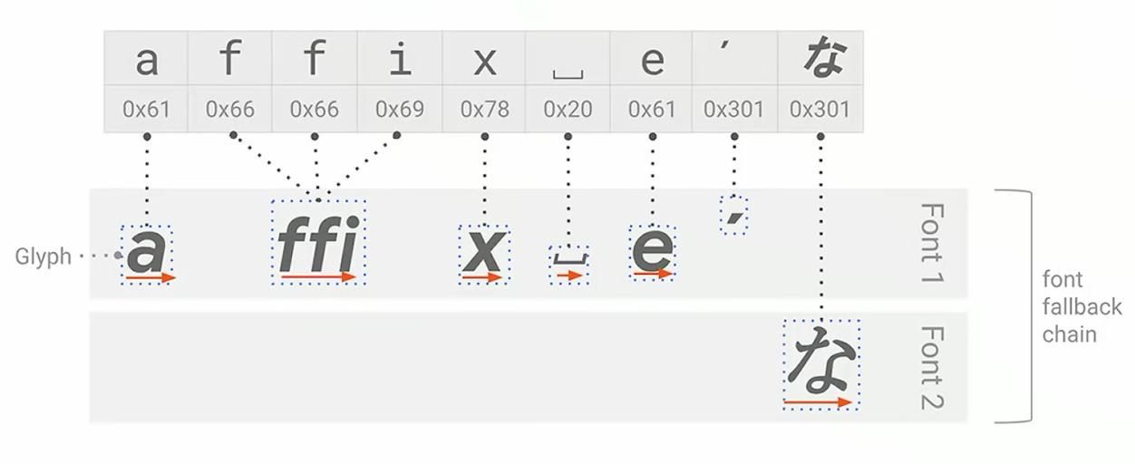 Отображение текста в Android - 3