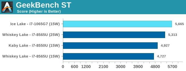 Первые тесты процессоров Intel Ice Lake: внушительный прирост у GPU и большие вопросы к CPU