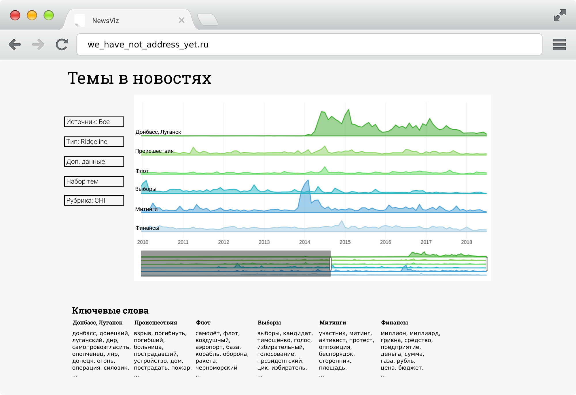 Визуализация новостей рунета - 2