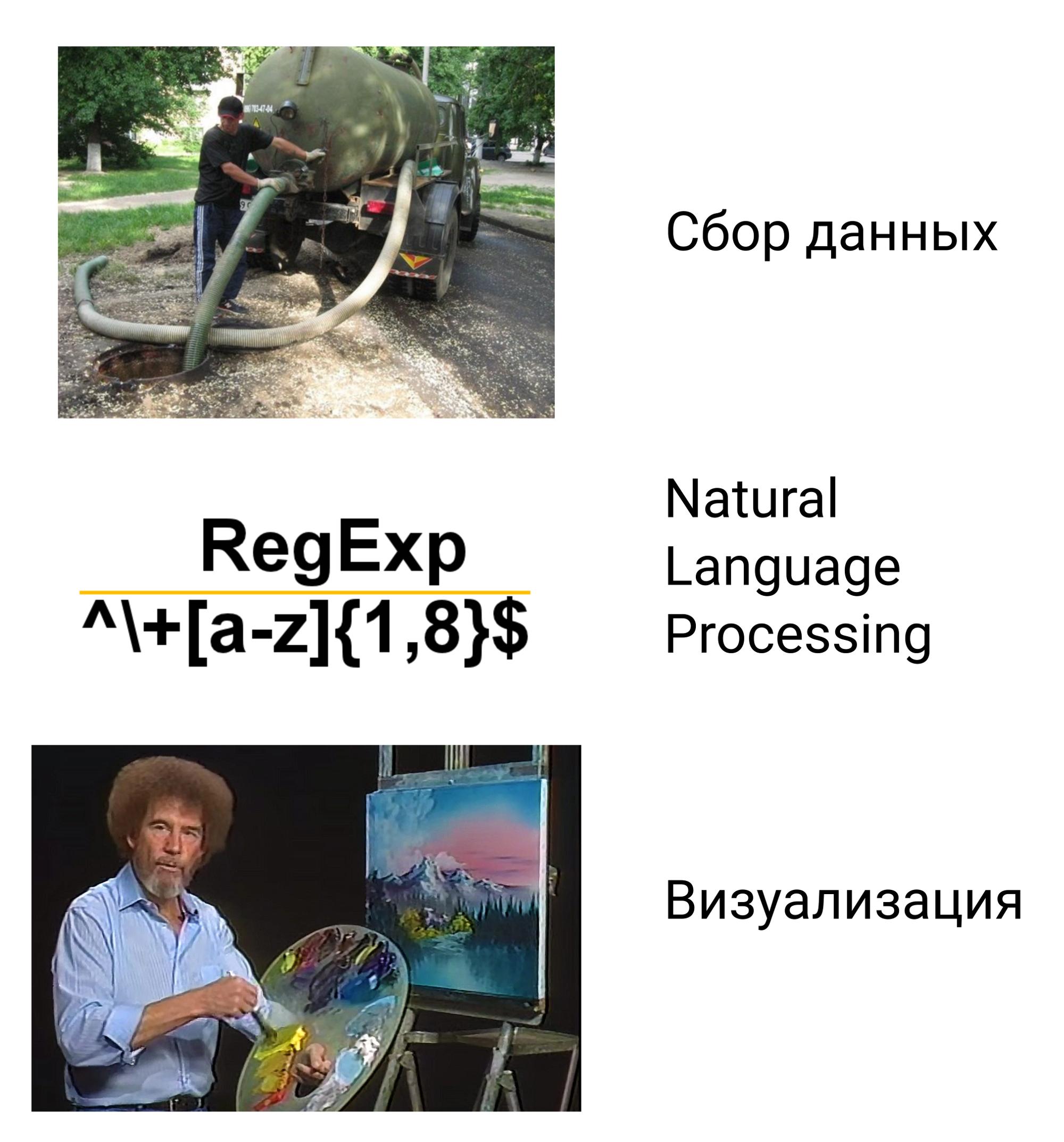 Визуализация новостей рунета - 3