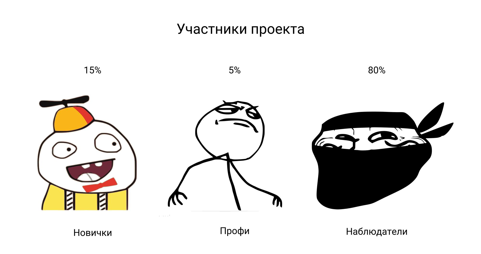 Визуализация новостей рунета - 7