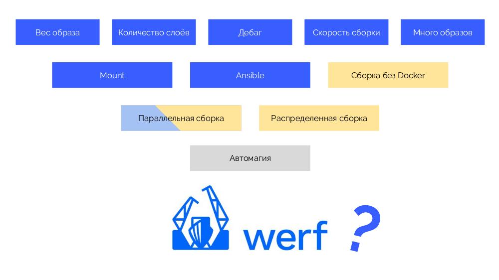 werf — наш инструмент для CI-CD в Kubernetes (обзор и видео доклада) - 3