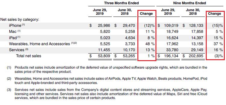 Apple не демонстрирует интереса к выпуску смартфонов для сетей 5G