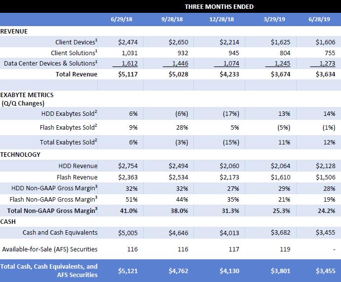 Квартальный отчёт WDC: хорошо продавались преимущественно жёсткие диски для серверов