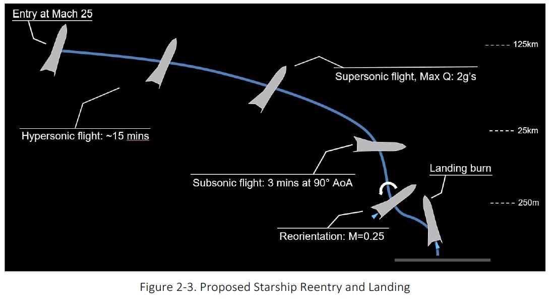 НАСА опубликовало предварительный отчёт экологической экспертизы о запуске SpaceX Starship с мыса Канаверал - 1