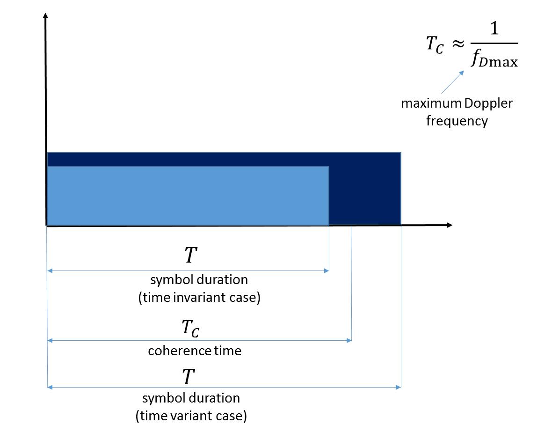 Почти самый простой MIMO канал с замираниями (модель Кронекера прилагается) - 11