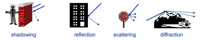 Почти самый простой MIMO канал с замираниями (модель Кронекера прилагается) - 4