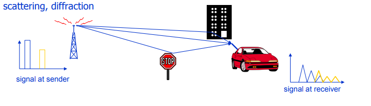 Почти самый простой MIMO канал с замираниями (модель Кронекера прилагается) - 5