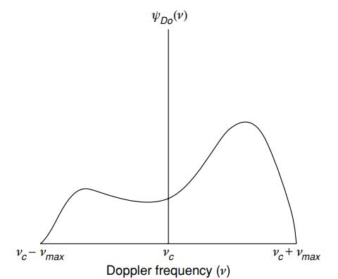 Почти самый простой MIMO канал с замираниями (модель Кронекера прилагается) - 55