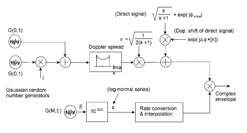 Почти самый простой MIMO канал с замираниями (модель Кронекера прилагается) - 58