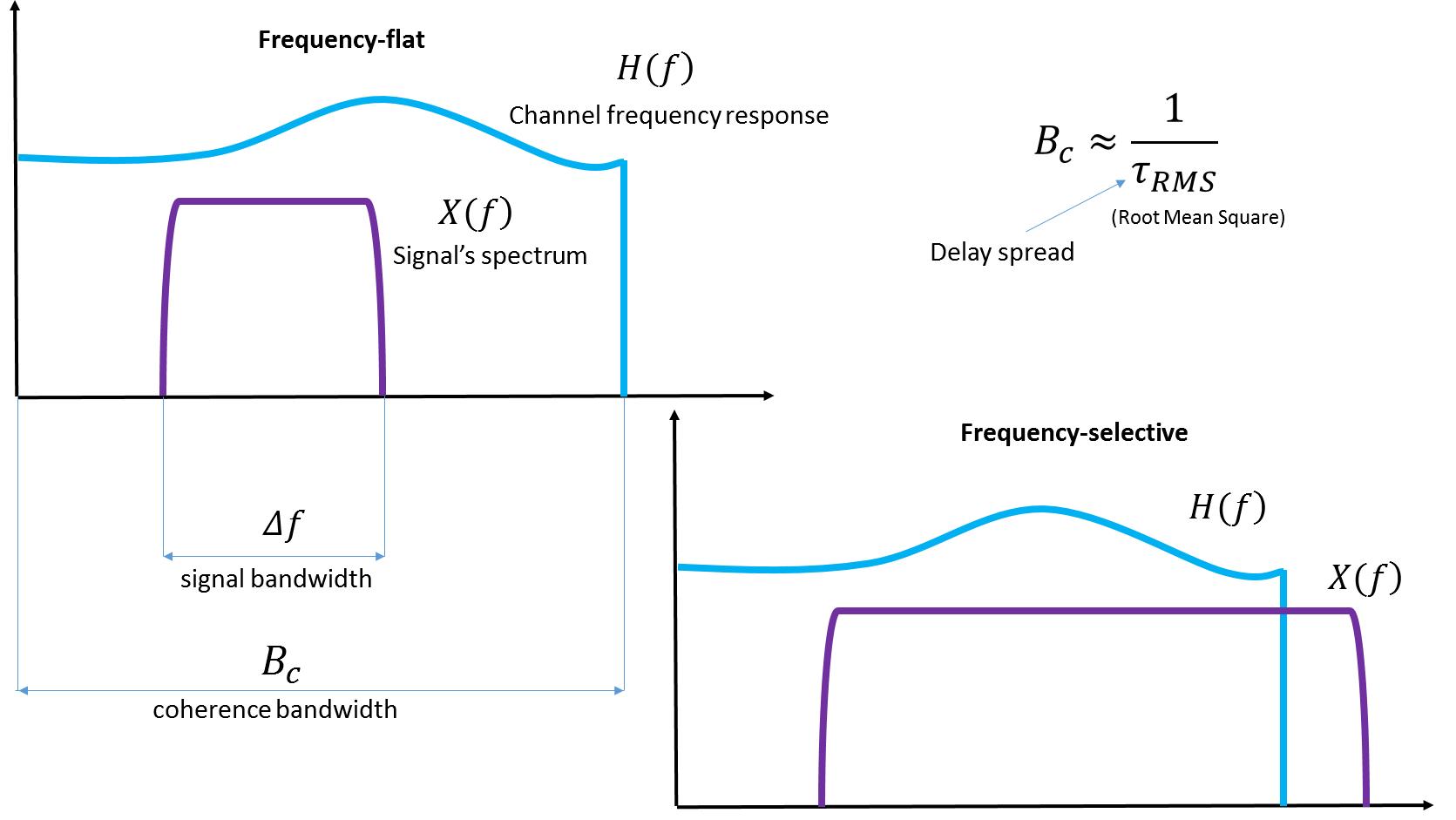 Почти самый простой MIMO канал с замираниями (модель Кронекера прилагается) - 6