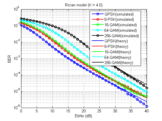 Почти самый простой MIMO канал с замираниями (модель Кронекера прилагается) - 60