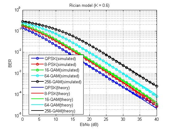 Почти самый простой MIMO канал с замираниями (модель Кронекера прилагается) - 61