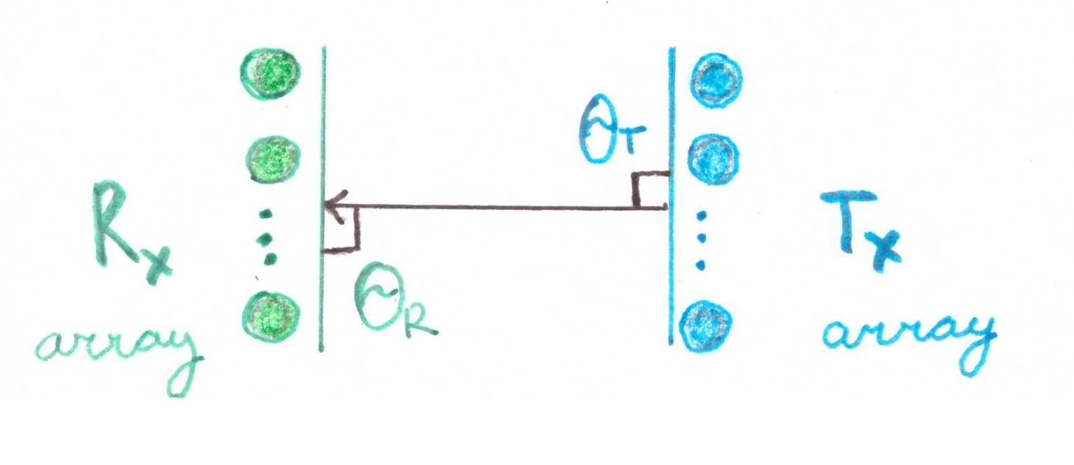 Почти самый простой MIMO канал с замираниями (модель Кронекера прилагается) - 65