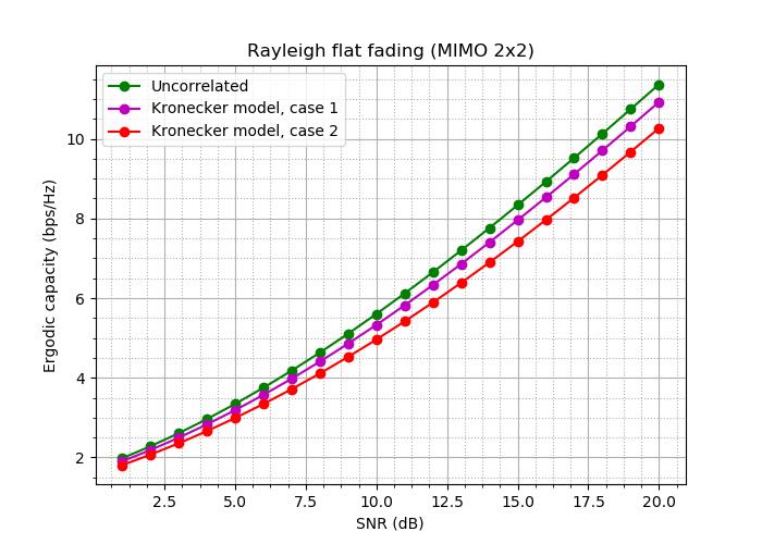 Почти самый простой MIMO канал с замираниями (модель Кронекера прилагается) - 87