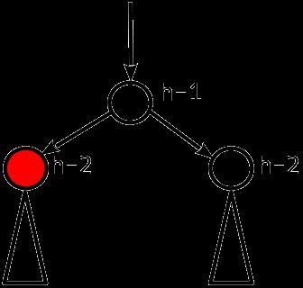Сбалансированные двоичные деревья поиска: реализация на Julia - 10