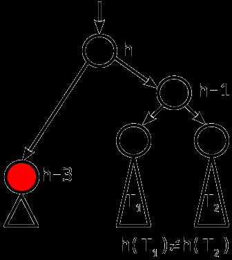 Сбалансированные двоичные деревья поиска: реализация на Julia - 12
