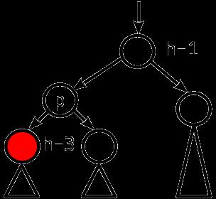 Сбалансированные двоичные деревья поиска: реализация на Julia - 13