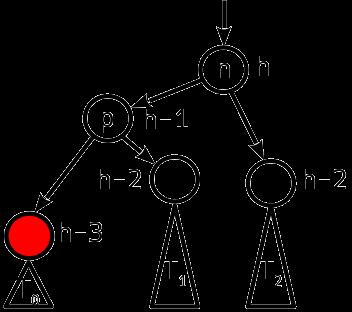 Сбалансированные двоичные деревья поиска: реализация на Julia - 15