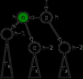 Сбалансированные двоичные деревья поиска: реализация на Julia - 5