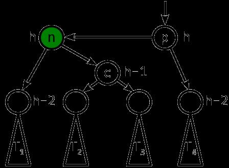 Сбалансированные двоичные деревья поиска: реализация на Julia - 7