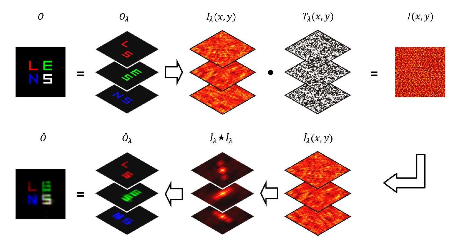 Увидеть почти невидимое, еще и в цвете: методика визуализации объектов через рассеиватель - 4