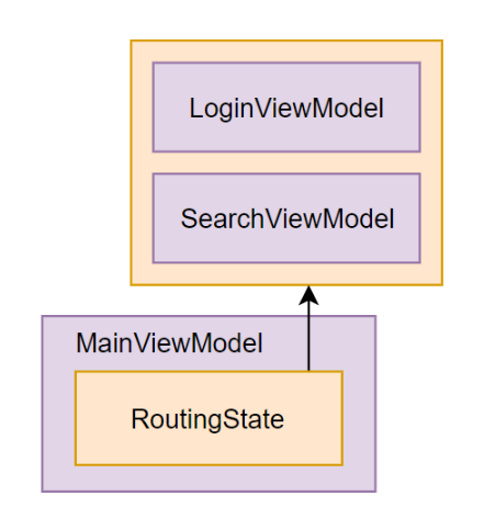 Saving Routing State to the Disk in a Cross-Platform .NET Core GUI App with ReactiveUI and Avalonia - 6