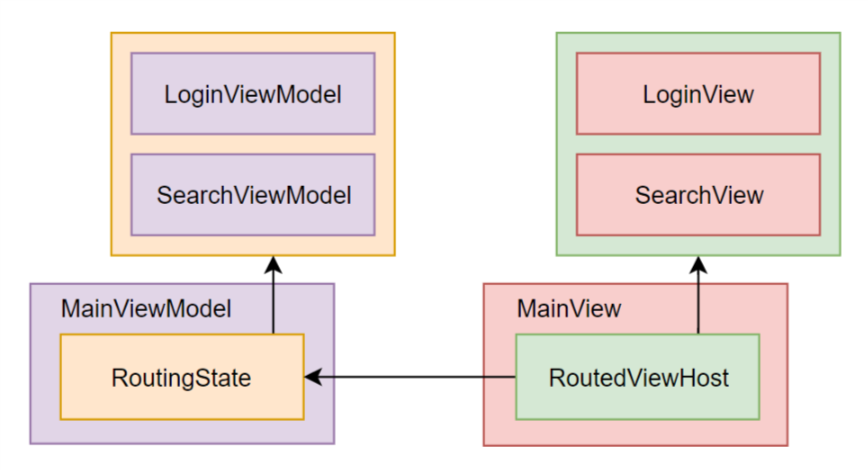 Saving Routing State to the Disk in a Cross-Platform .NET Core GUI App with ReactiveUI and Avalonia - 7