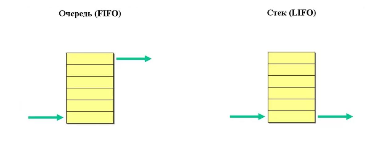 Асинхронное программирование в JavaScript (Callback, Promise, RxJs ) - 1
