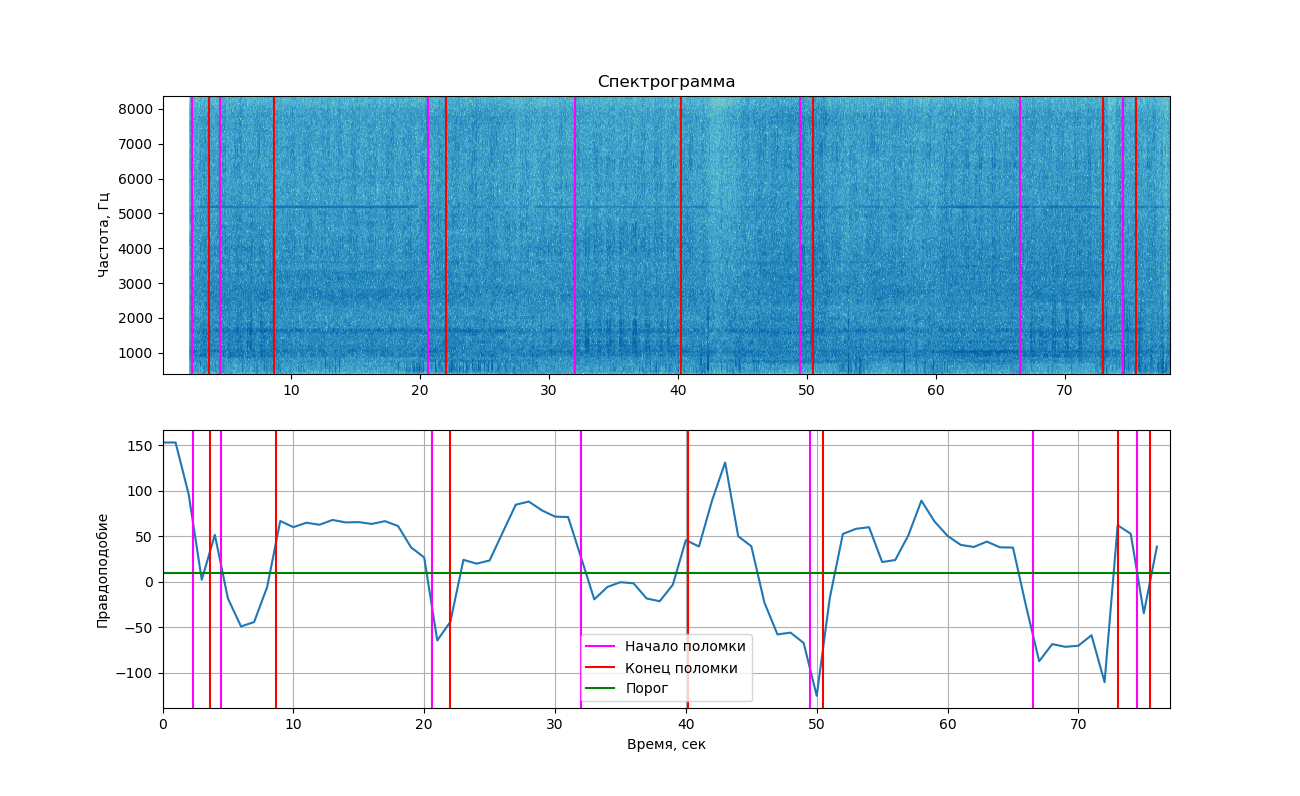 Ищем поломку в авто по звуку: призываем немного машинного обучения для поиска аномалий в работе двигателя - 4