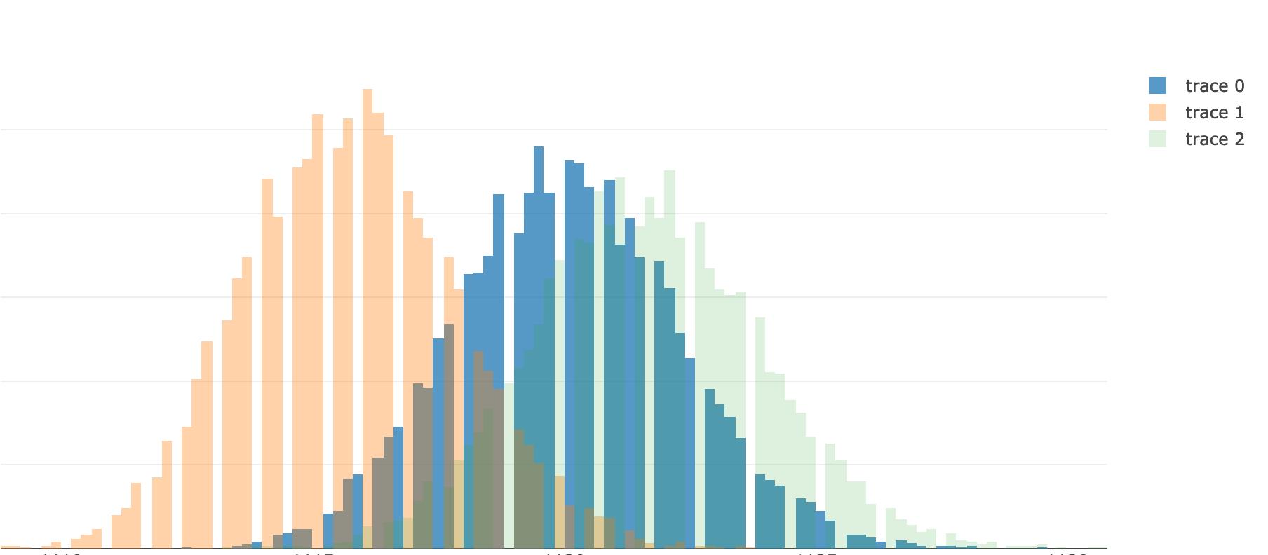 Статистика на службе у бизнеса. Методология расчёта множественных экспериментов - 8