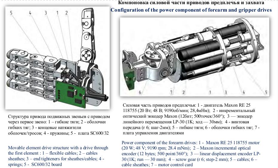 Совет главных конструкторов по российскому сегменту МКС разрешил запуск корабля «Союз МС-14» с роботом FEDOR - 8