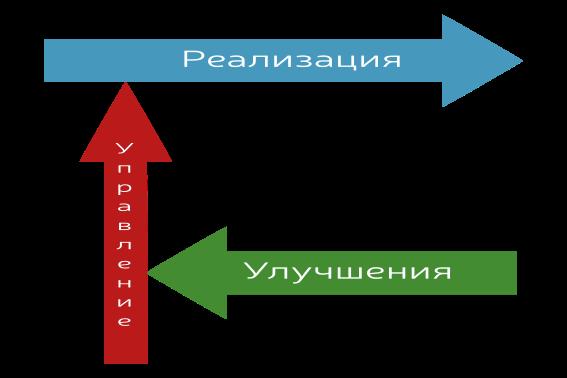 Управление проектной организацией - 2