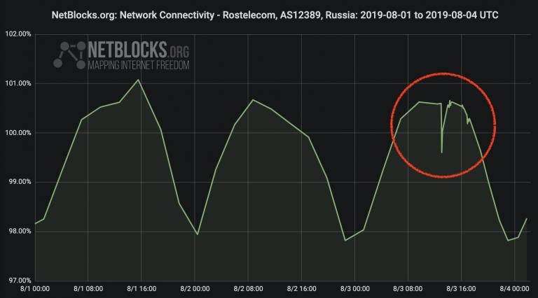 МТС и «Билайн», возможно, отключали мобильный интернет в центре Москвы 3 августа - 1