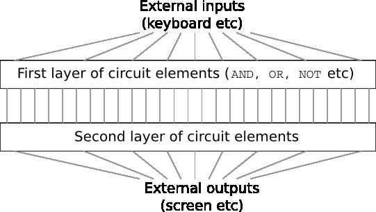 Нейросети и глубокое обучение, глава 4: почему глубокие нейросети так сложно обучать? - 1
