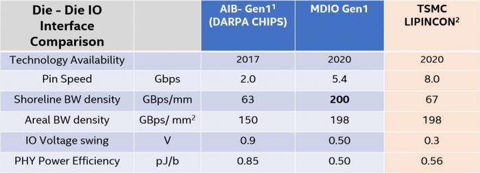 Новые технологии Intel для упаковки чипов - 2