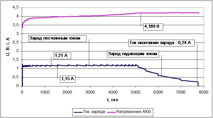 Обзор и тестирование зарядного устройства SkyRC B6 Nano - 11