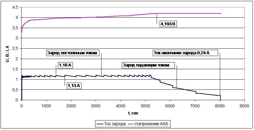 Обзор и тестирование зарядного устройства SkyRC B6 Nano - 12