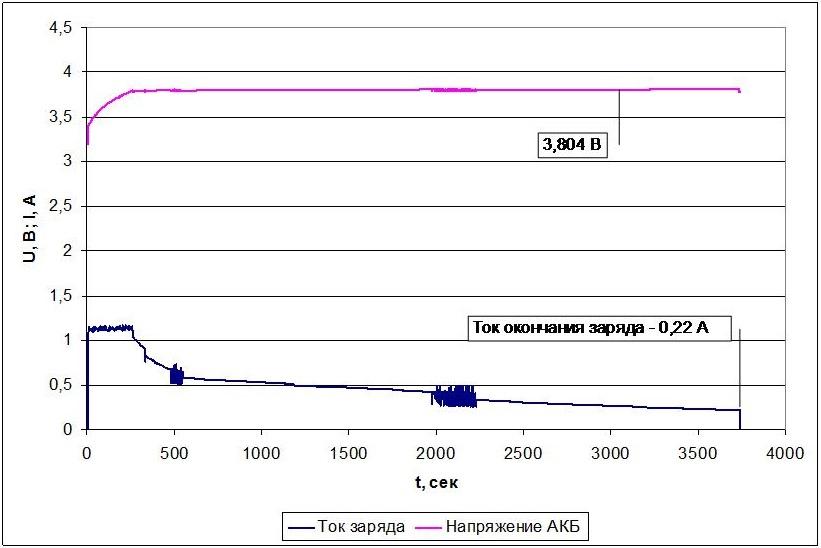 Обзор и тестирование зарядного устройства SkyRC B6 Nano - 13