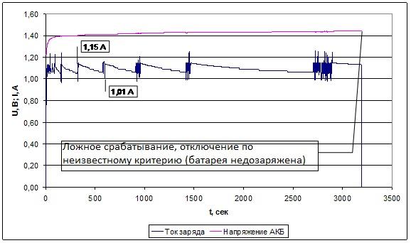 Обзор и тестирование зарядного устройства SkyRC B6 Nano - 15