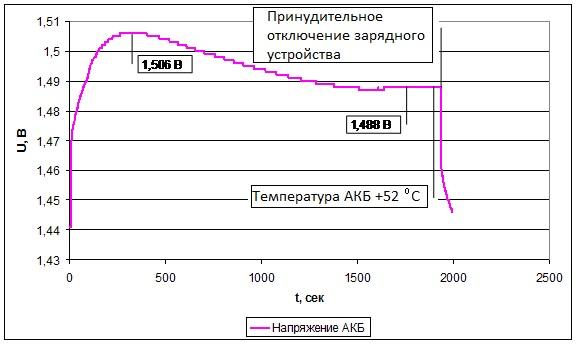 Обзор и тестирование зарядного устройства SkyRC B6 Nano - 16