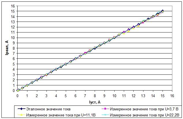 Обзор и тестирование зарядного устройства SkyRC B6 Nano - 4