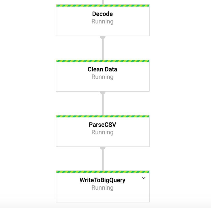 Создаем конвейер потоковой обработки данных. Часть 2 - 5